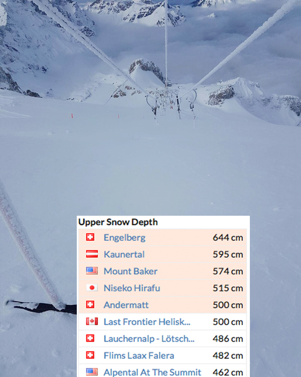 Engelberg-Titlis has more snow than anywhere!