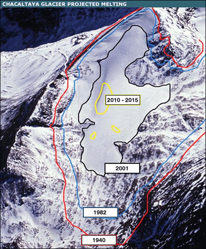Predicted melting for Chacaltaya Glacier