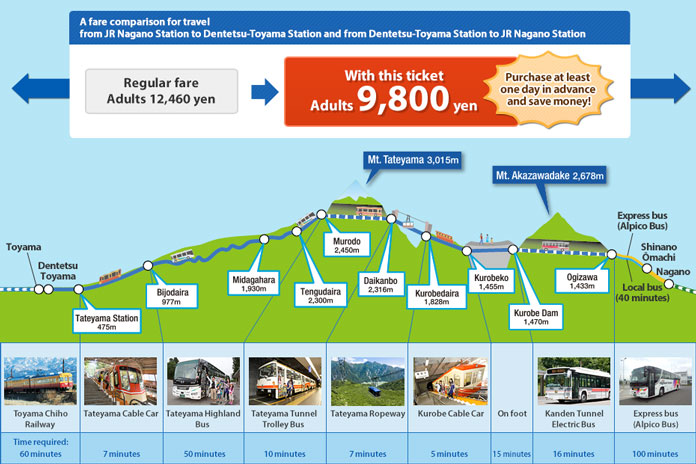 Tateyama - Kurobe route map