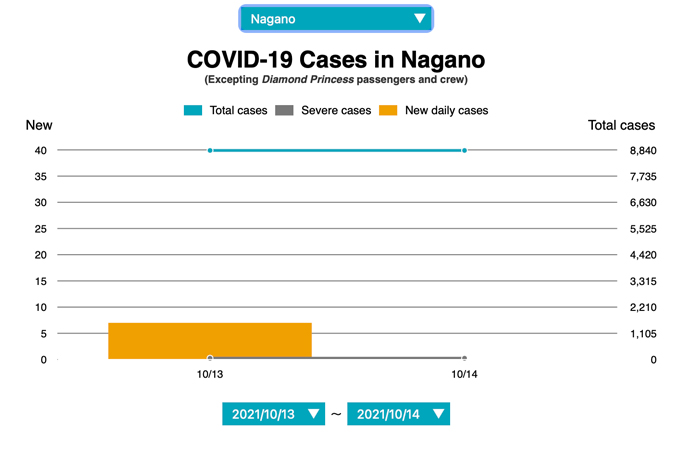 Nagano covid case numbers October 13, 2021